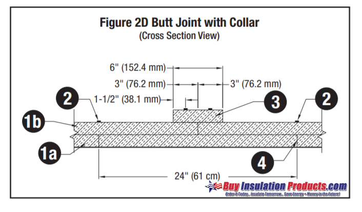 3M Fire Barrier 615+ Butt Joint with Collar Install Method