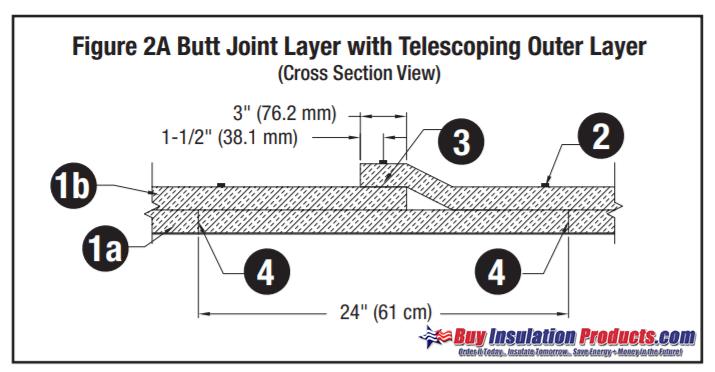 3M Fire Barrier 615+ Butt Joint / Telescoping Install Method